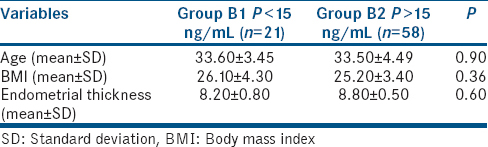 Impact of mid-luteal serum progesterone levels on pregnancy outcome